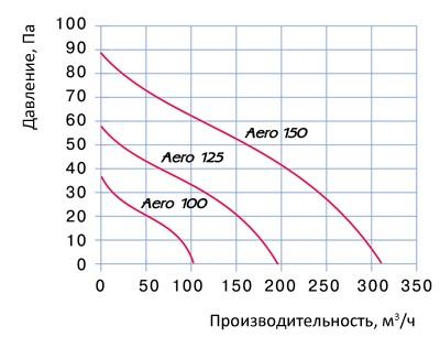 AERO-graf